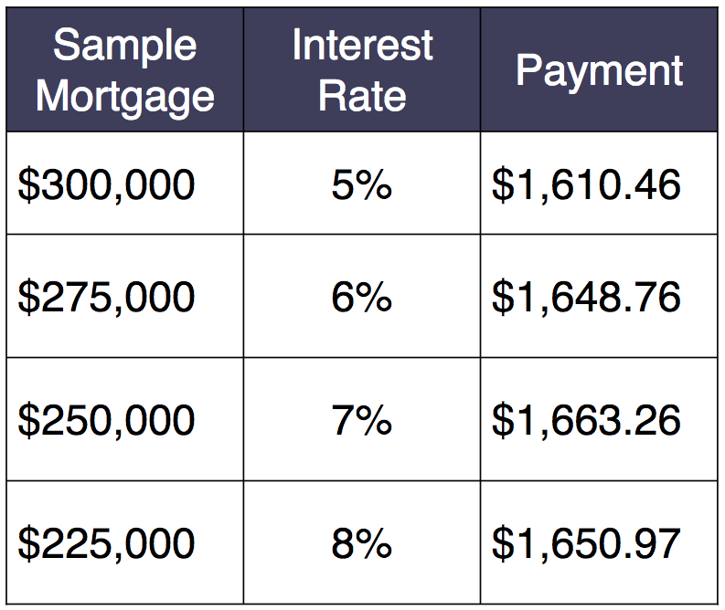 buyer-interest-rates.png