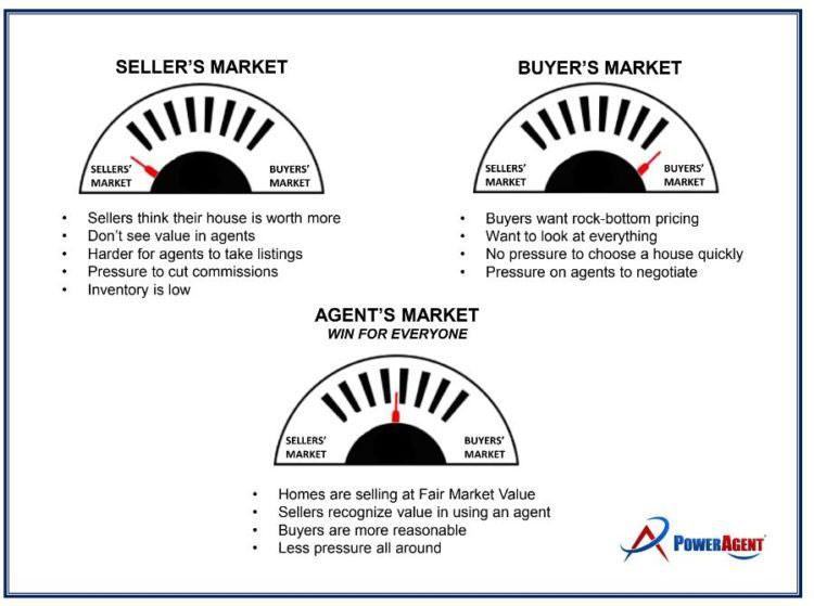 Leveraging the AGENT'S Market