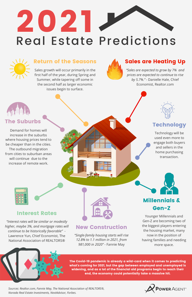 infographic showing the real estate predictions for 2021