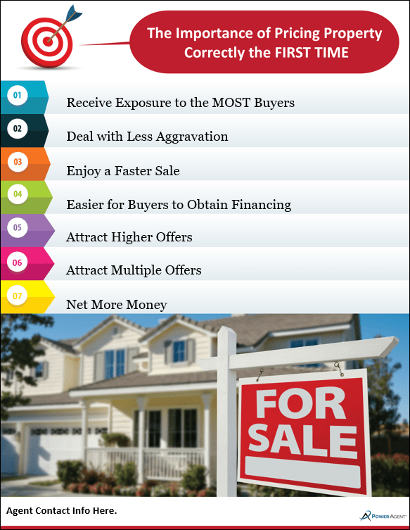 a list showing the advantages of pricing a home correctly the first time in real estate