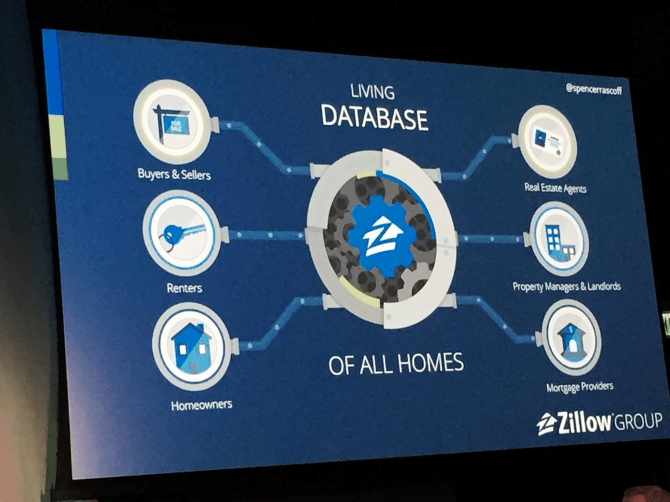 screen shot of the Zillow website showing an overview of what they do
